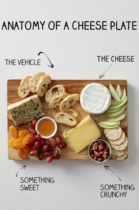 The Anatomy of a Cheese Plate